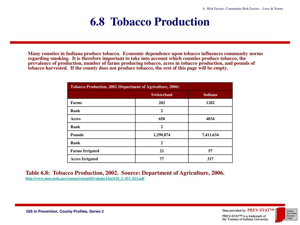 6.8  Tobacco Production