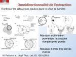 omnidirectionnalit de l extraction1
