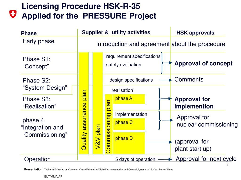 Licensing Procedure HSK-R-35