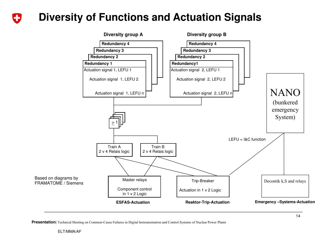 Diversity of Functions and Actuation Signals