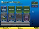 hyper v architecture1