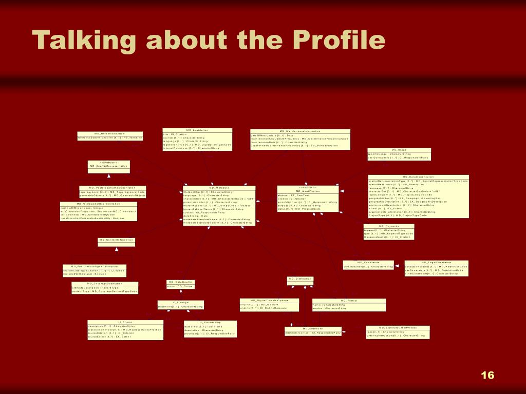 Talking about the Profile