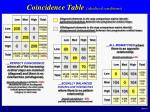 coincidence table idealized conditions