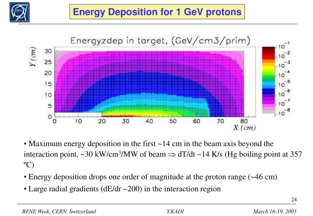 Energy Deposition for 1 GeV protons