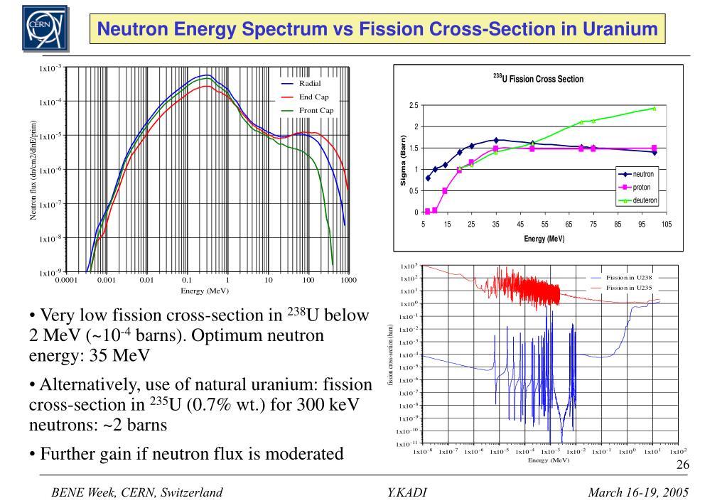 Neutron Energy Spectrum vs Fission Cross-Section in Uranium