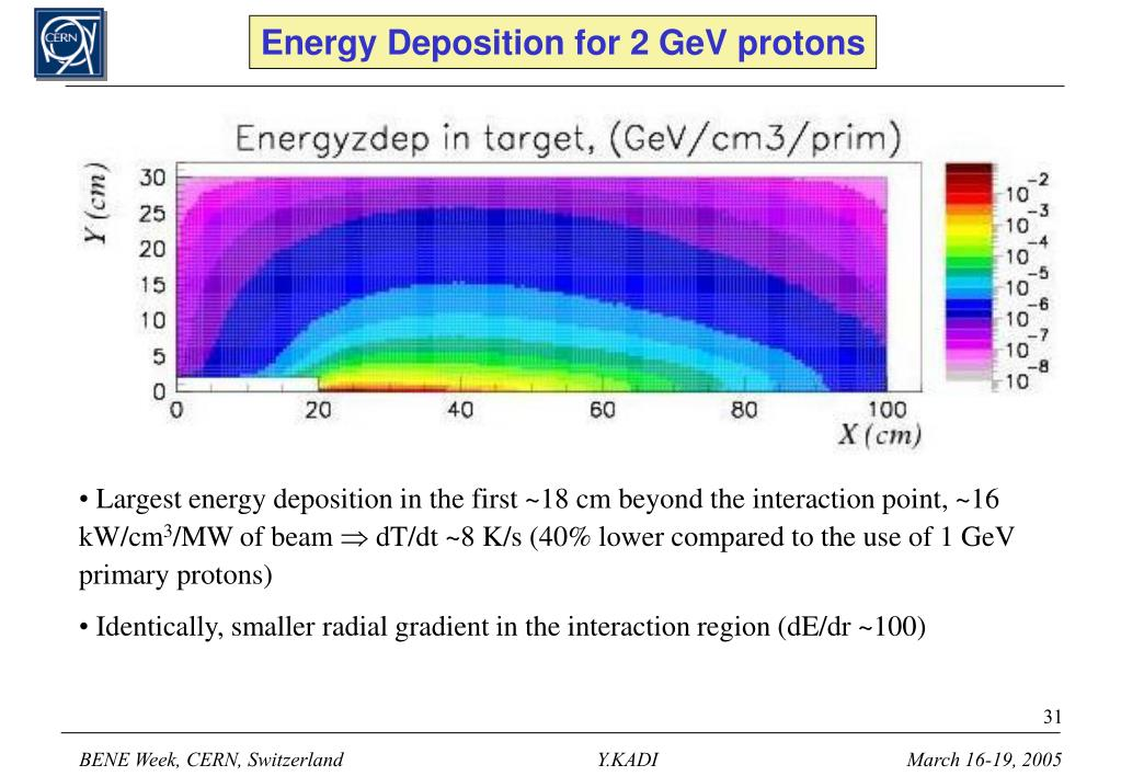 Energy Deposition for 2 GeV protons