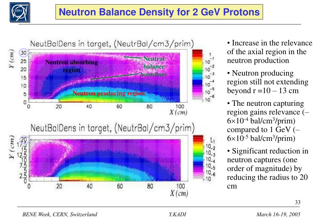 Neutron Balance Density for 2 GeV Protons