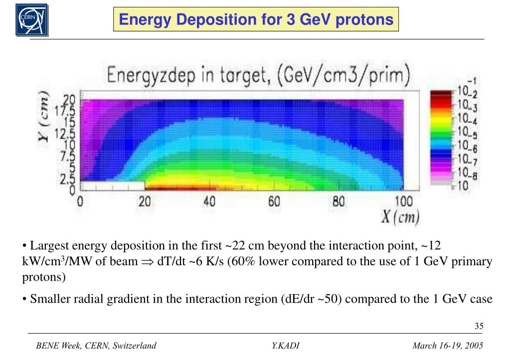 Energy Deposition for 3 GeV protons