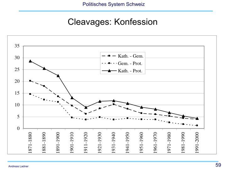 Cleavages: Konfession