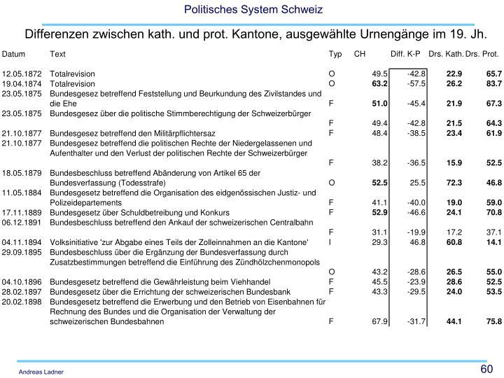 Differenzen zwischen kath. und prot. Kantone, ausgewählte Urnengänge im 19. Jh.