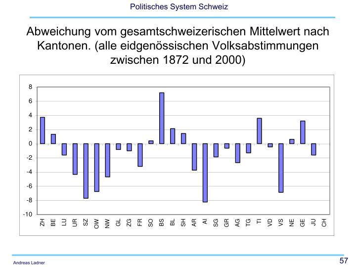 Abweichung vom gesamtschweizerischen Mittelwert nach Kantonen. (alle eidgenössischen Volksabstimmungen zwischen 1872 und 2000)