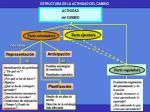 estructura de la actividad del cambio