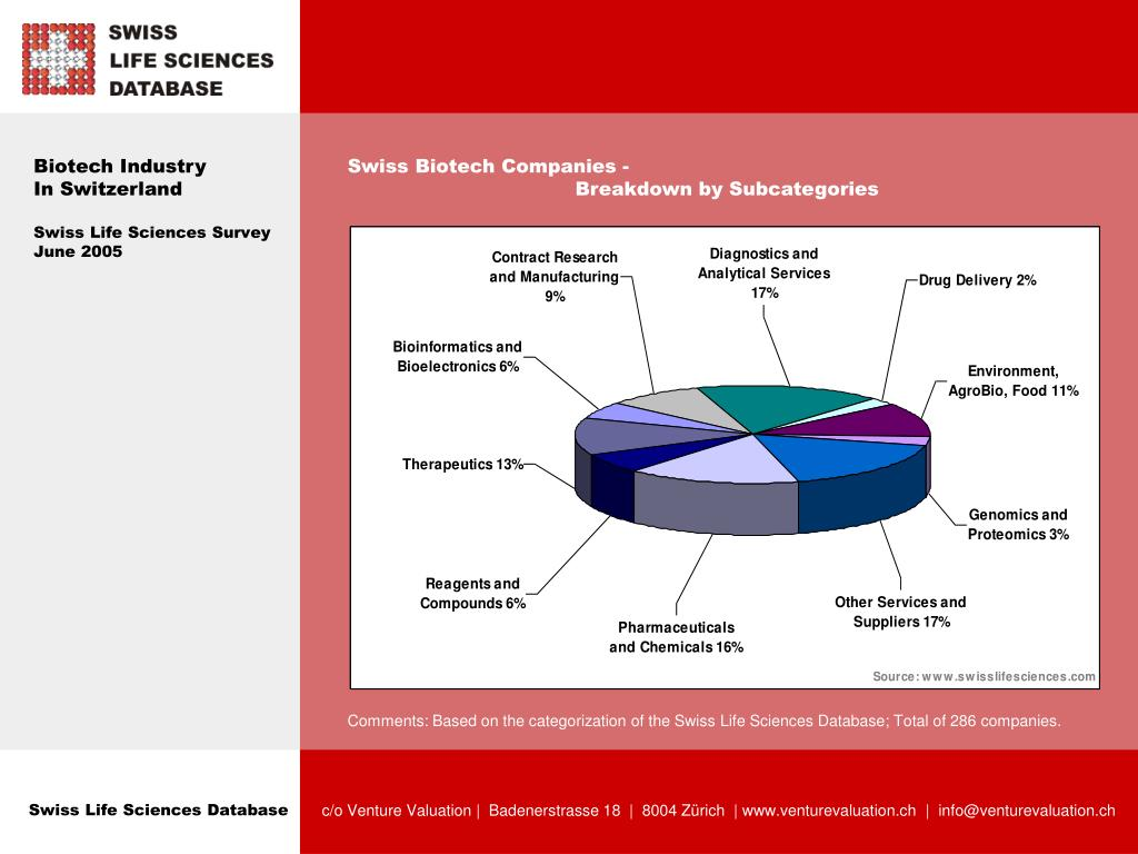 PPT - Biotech Industry in Switzerland PowerPoint