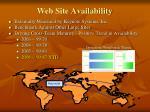 web site availability