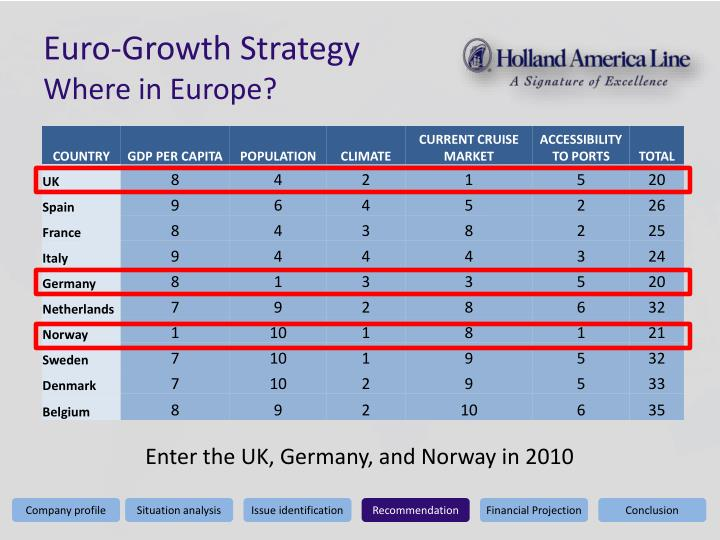 Euro-Growth Strategy
