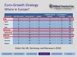 euro growth strategy where in europe