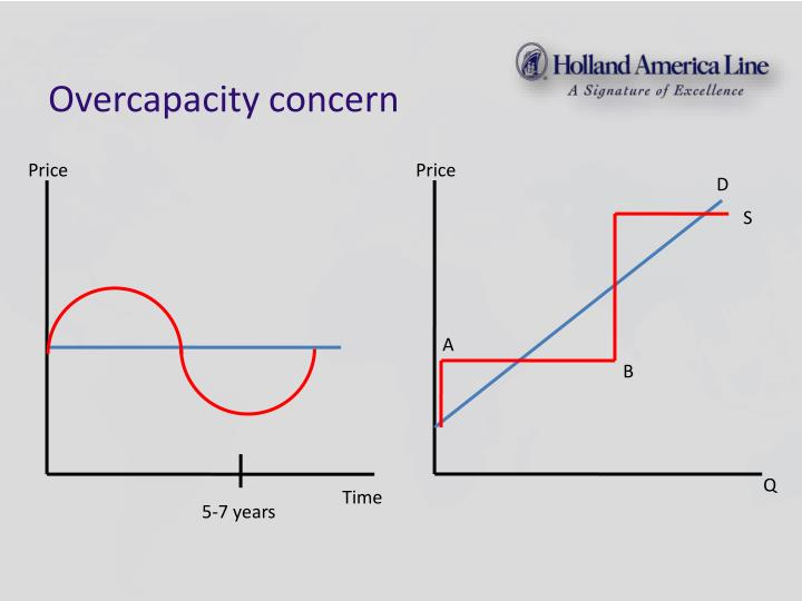 Overcapacity concern
