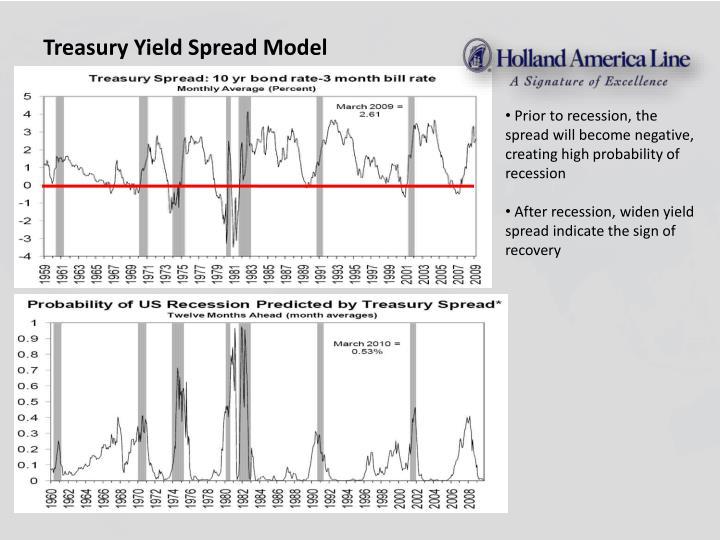 Treasury Yield Spread Model
