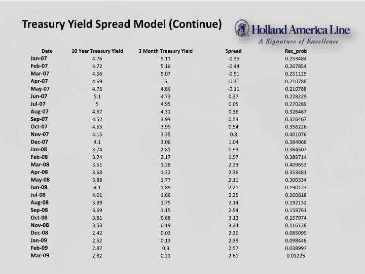 Treasury Yield Spread Model (Continue)