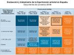 evaluaci n y tratamiento de la hipertensi n arterial en espa a documento de consenso 2008