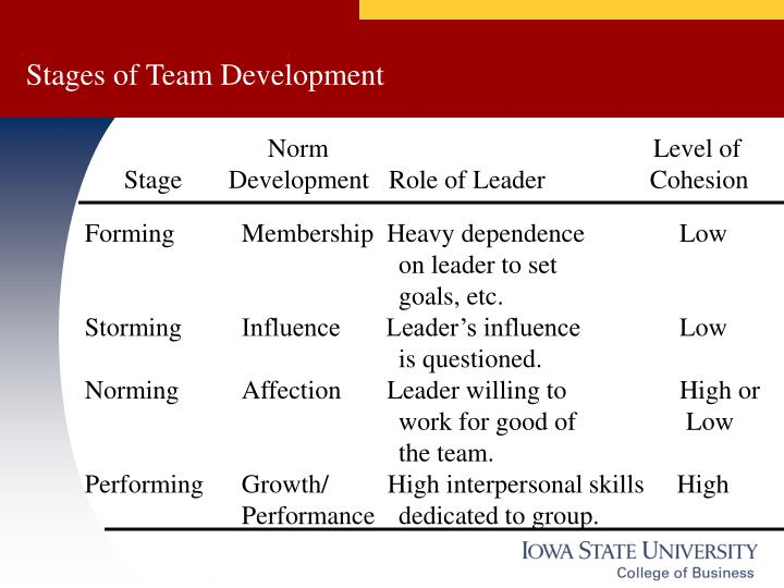 how cohesion affects team motivation Motivation influences the level of interest and effort given to tasks, and it is essential in maintaining an individual's performance it energizes, guides and sustains one's attitude motivation determines performance in learning by affecting what learners pay attention to and acts like a .