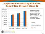 application processing statistics total filers through week 43