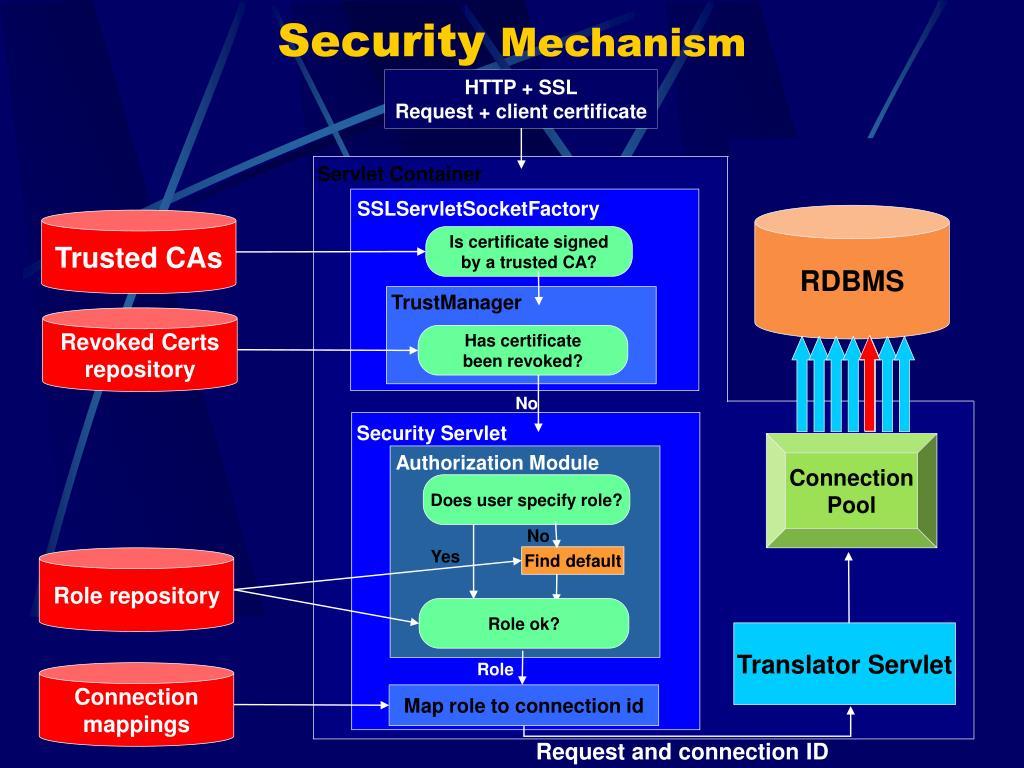 HTTP + SSL