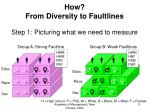 how from diversity to faultlines