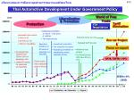 thai automotive development under government policy