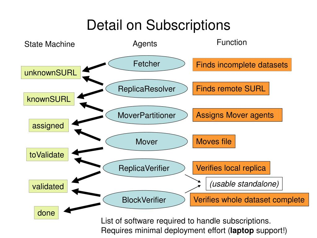 Detail on Subscriptions