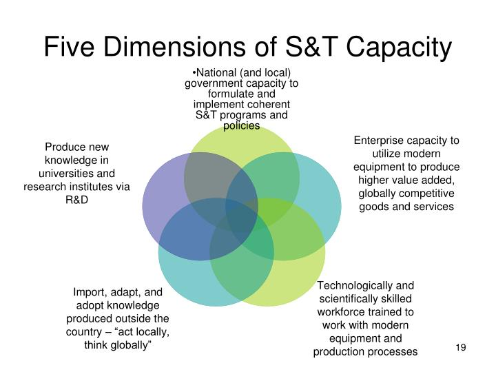 Five Dimensions of S&T Capacity