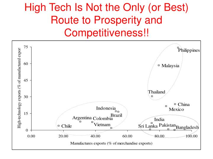 High Tech Is Not the Only (or Best) Route to Prosperity and  Competitiveness!!