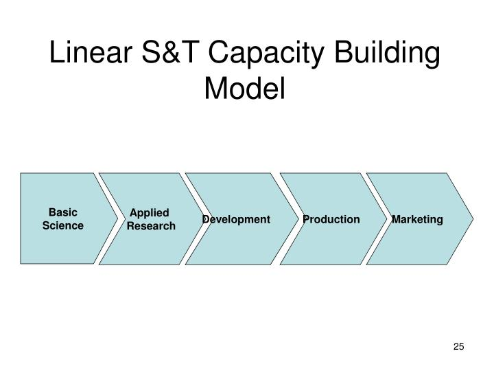 Linear S&T Capacity Building Model
