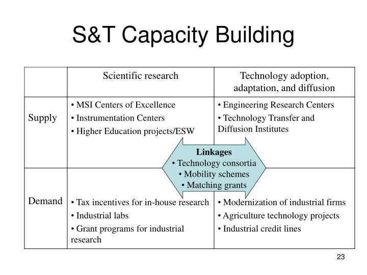S&T Capacity Building