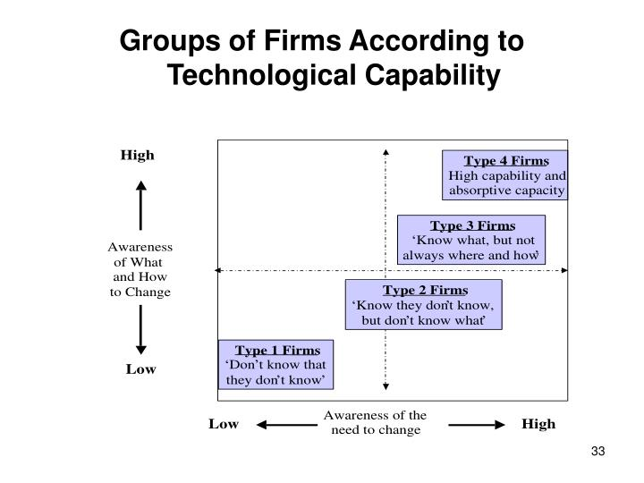 Groups of Firms According to Technological Capability