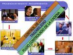 procesos de negocio requerimientos1