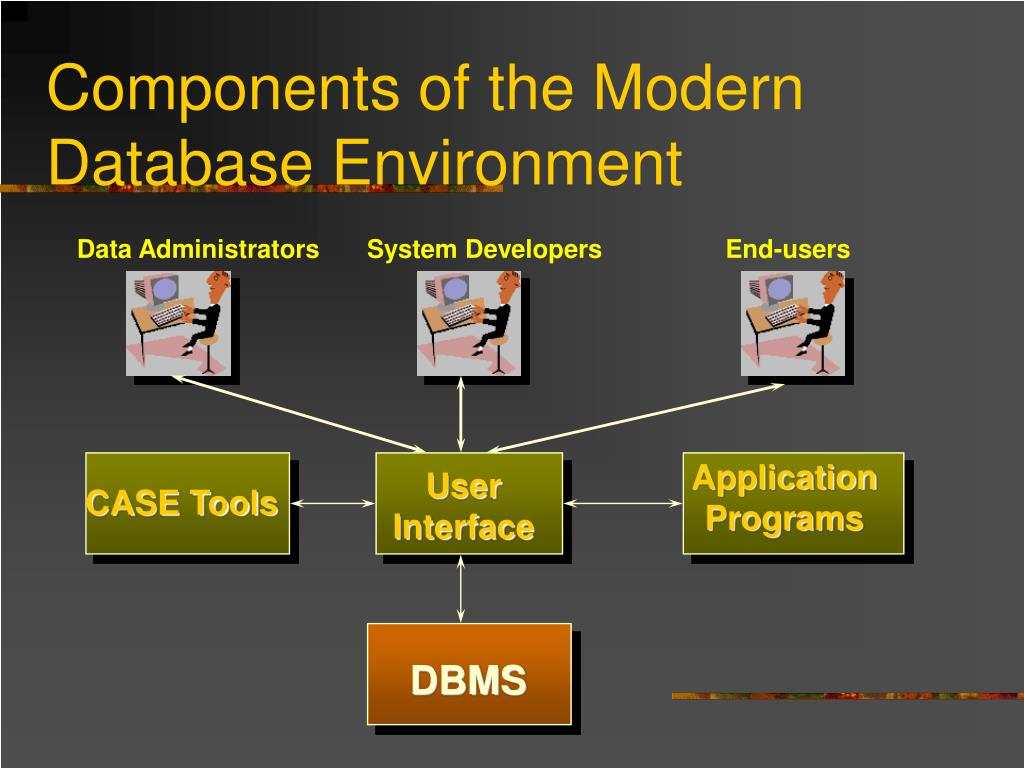 Components of the Modern Database Environment
