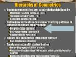 hierarchy of geometries