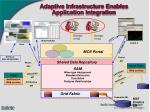 adaptive infrastructure enables application integration