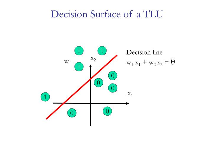 Decision Surface of a TLU