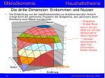 die dritte dimension einkommen und nutzen