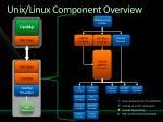 unix linux component overview