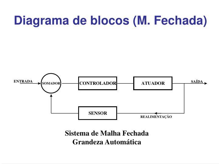 Diagrama de blocos (M. Fechada)