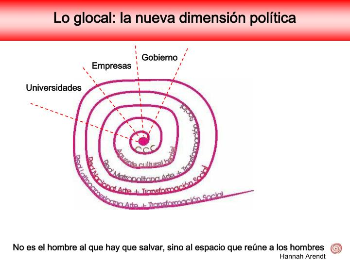 Lo glocal: la nueva dimensión política