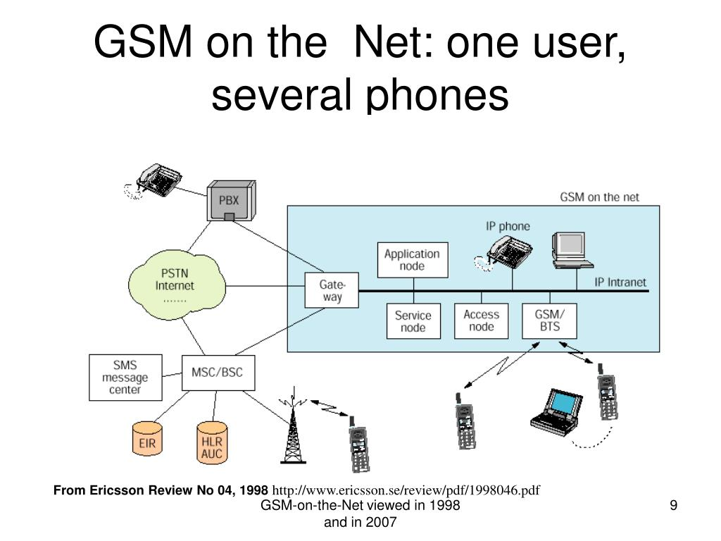 GSM on the  Net: one user, several phones