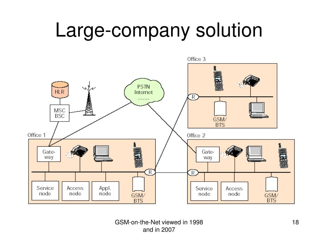 Large-company solution