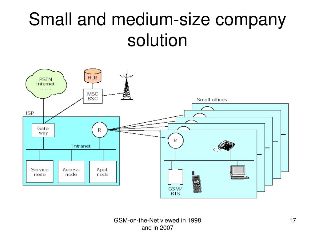 Small and medium-size company solution
