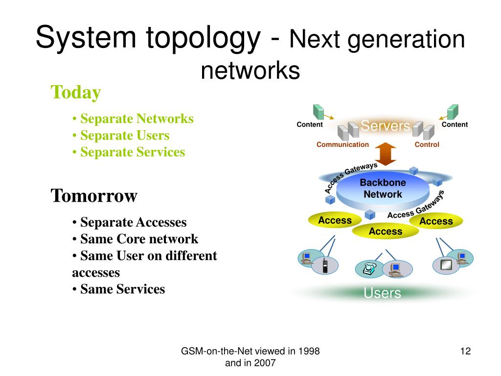 System topology -