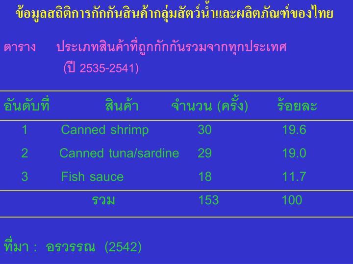 ข้อมูลสถิติการกักกันสินค้ากลุ่มสัตว์น้ำและผลิตภัณฑ์ของไทย