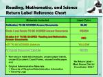 reading mathematics and science return label reference chart